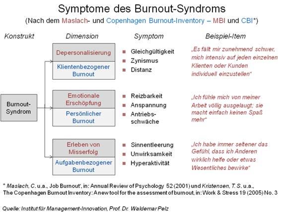 Symptome des Burnout